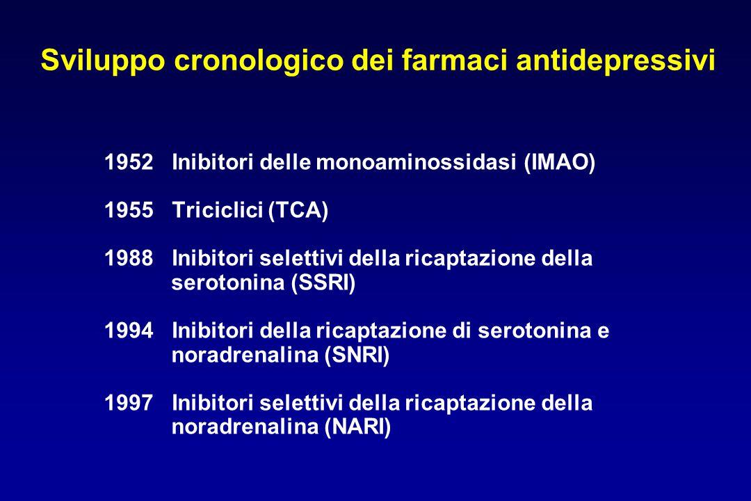 Sviluppo cronologico dei farmaci antidepressivi