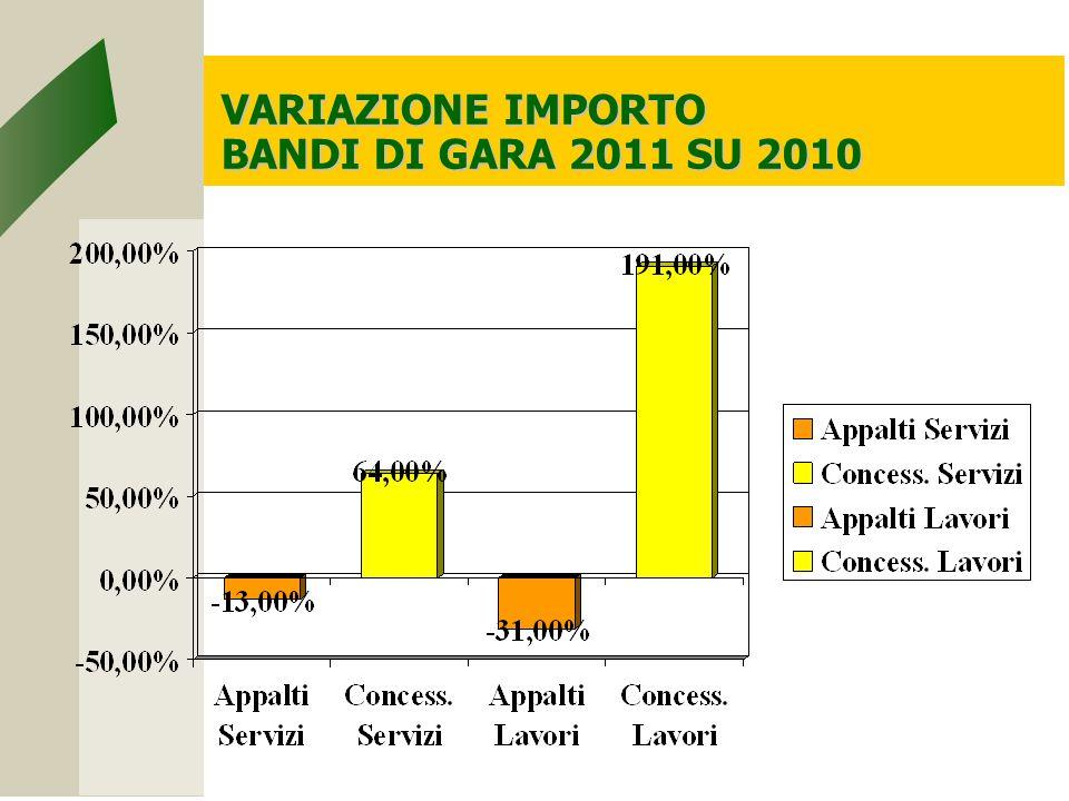 VARIAZIONE IMPORTO BANDI DI GARA 2011 SU 2010