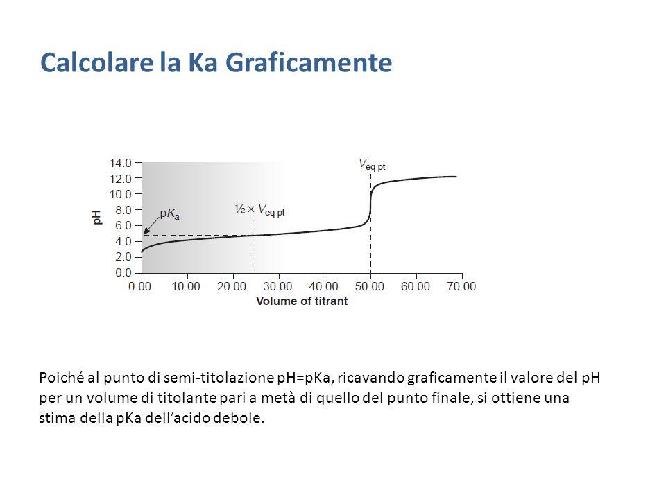 Calcolare la Ka Graficamente