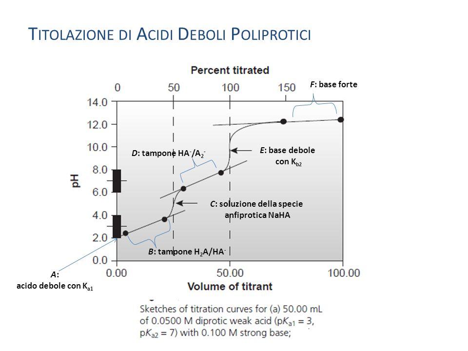 Titolazione di Acidi Deboli Poliprotici