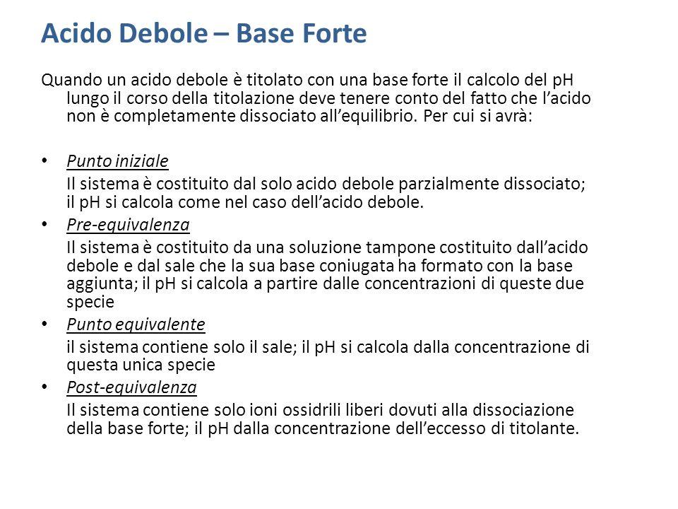 Acido Debole – Base Forte