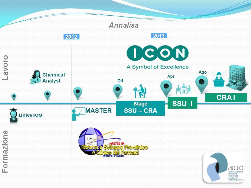 Lavoro Formazione Annalisa CRA I SSU I MASTER SSU – CRA 2013 2012