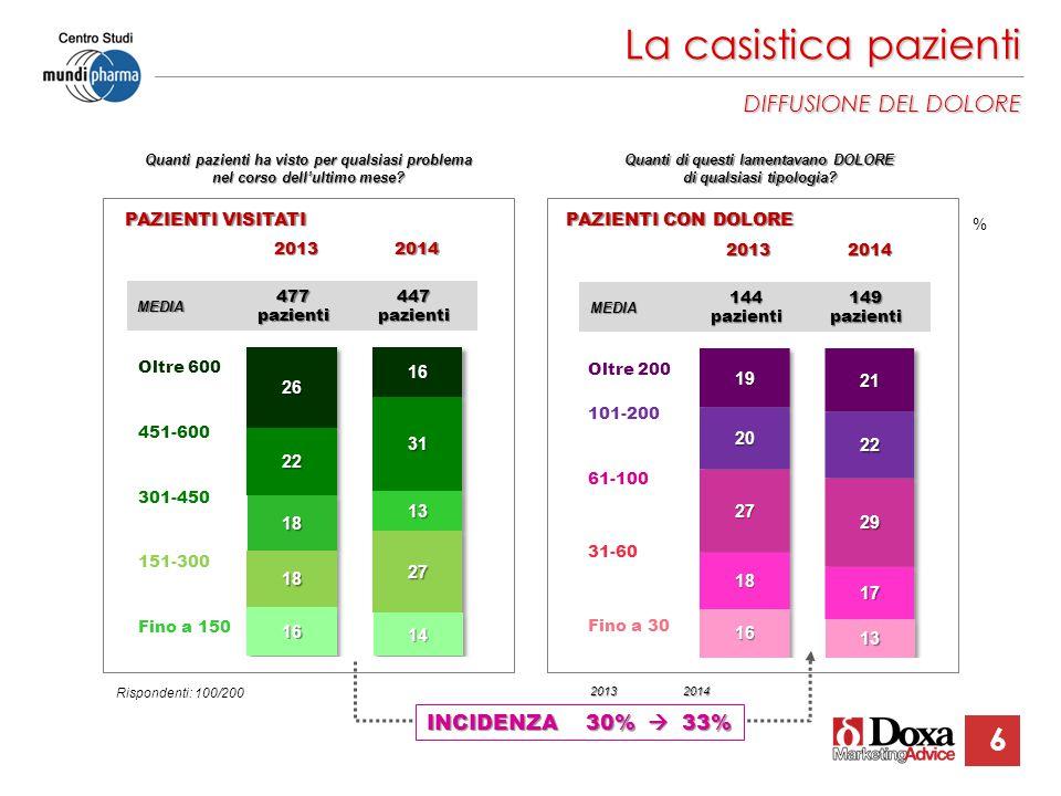 La casistica pazienti DIFFUSIONE DEL DOLORE INCIDENZA 30%  33% 6