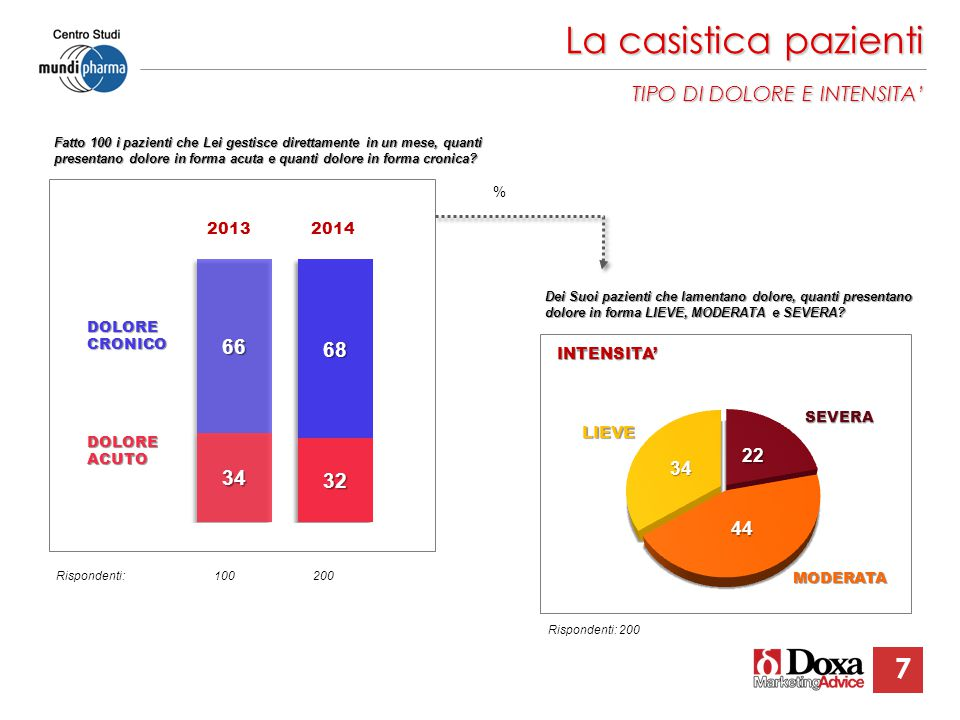La casistica pazienti TIPO DI DOLORE E INTENSITA' 7 2013 2014