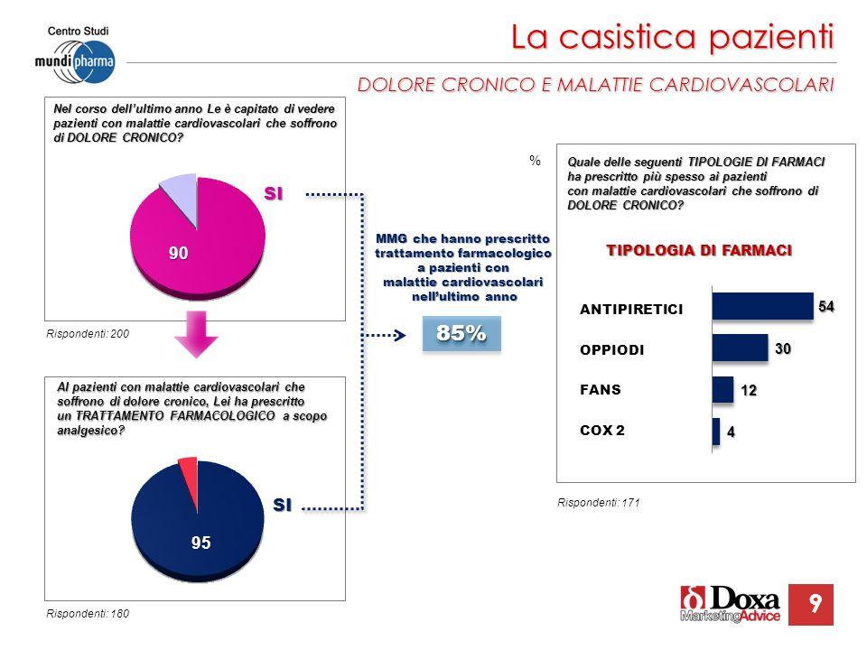 La casistica pazienti 85% DOLORE CRONICO E MALATTIE CARDIOVASCOLARI SI