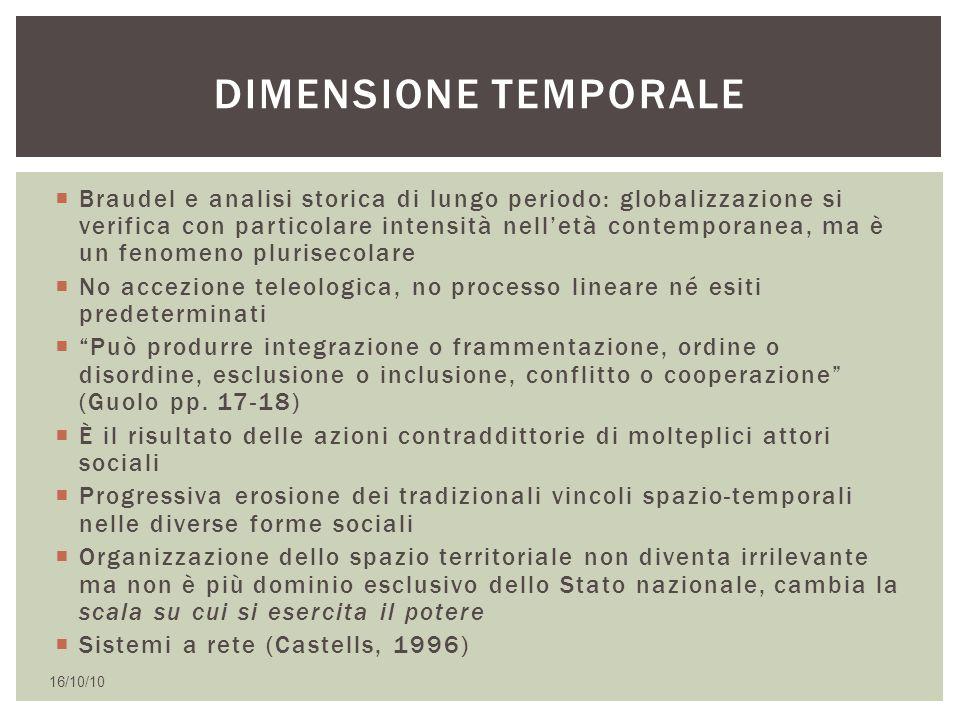 Dimensione temporale