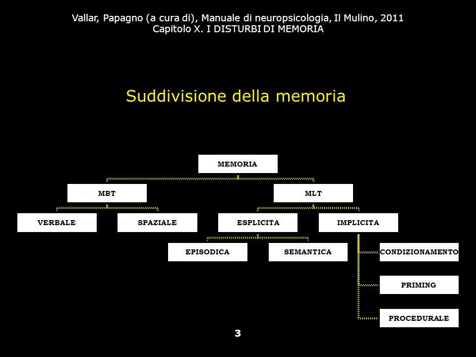 Suddivisione della memoria