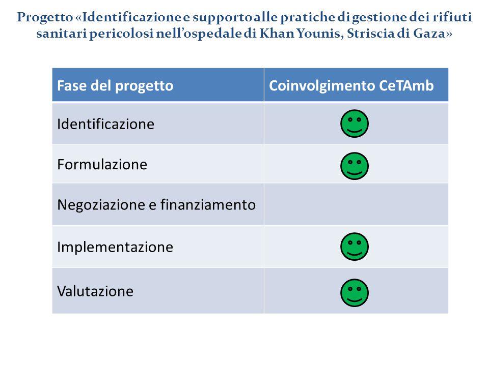 Coinvolgimento CeTAmb Identificazione Formulazione