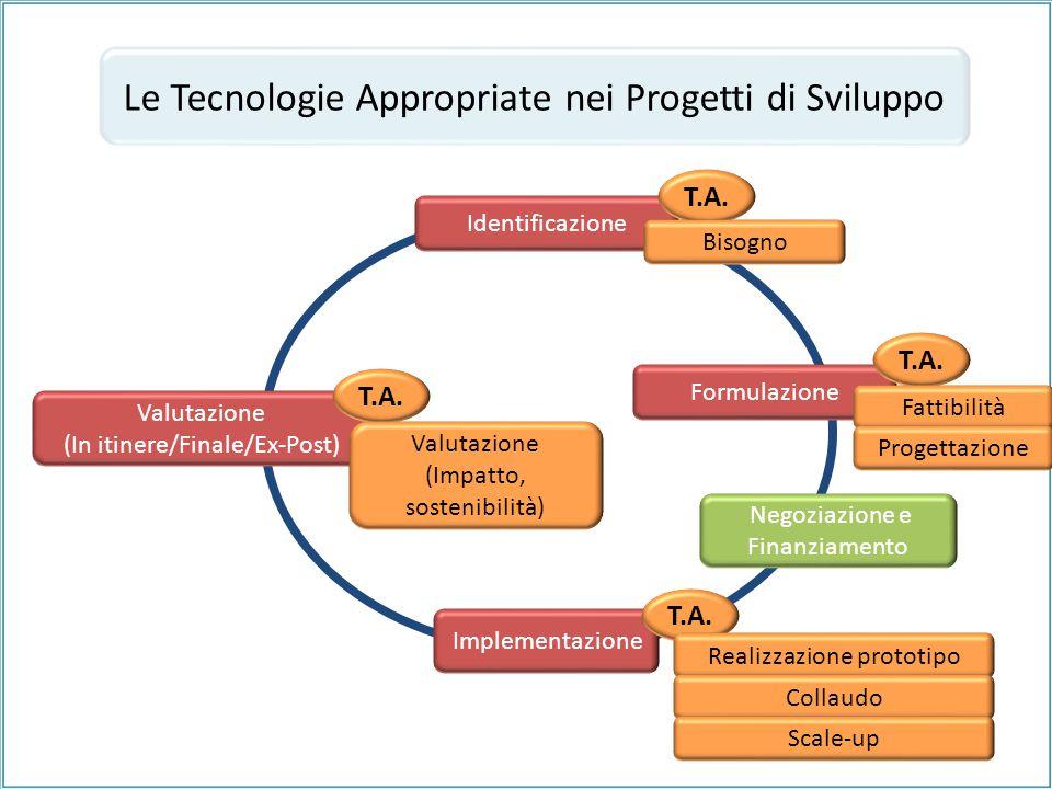 Le Tecnologie Appropriate nei Progetti di Sviluppo