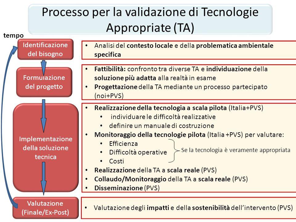 Processo per la validazione di Tecnologie Appropriate (TA)