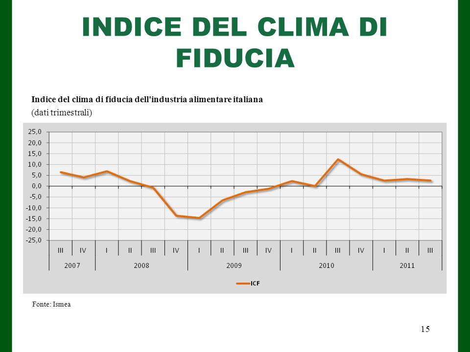 INDICE DEL CLIMA DI FIDUCIA