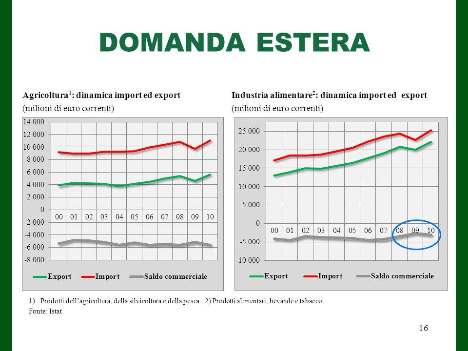 DOMANDA ESTERA Agricoltura1: dinamica import ed export