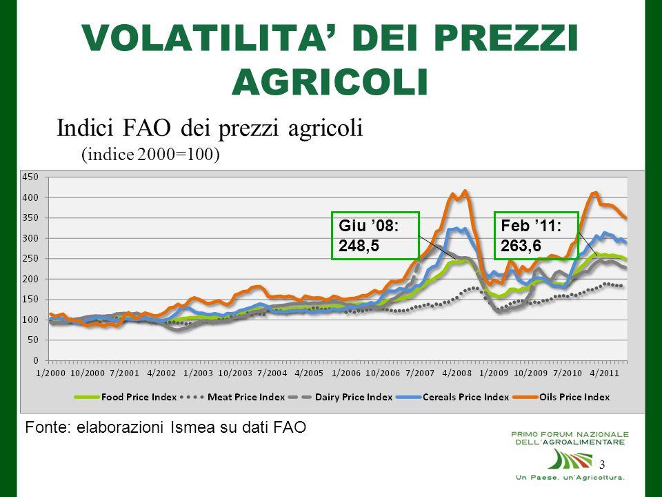 VOLATILITA' DEI PREZZI AGRICOLI