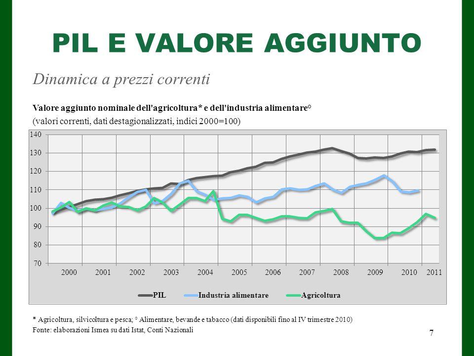 PIL E VALORE AGGIUNTO Dinamica a prezzi correnti