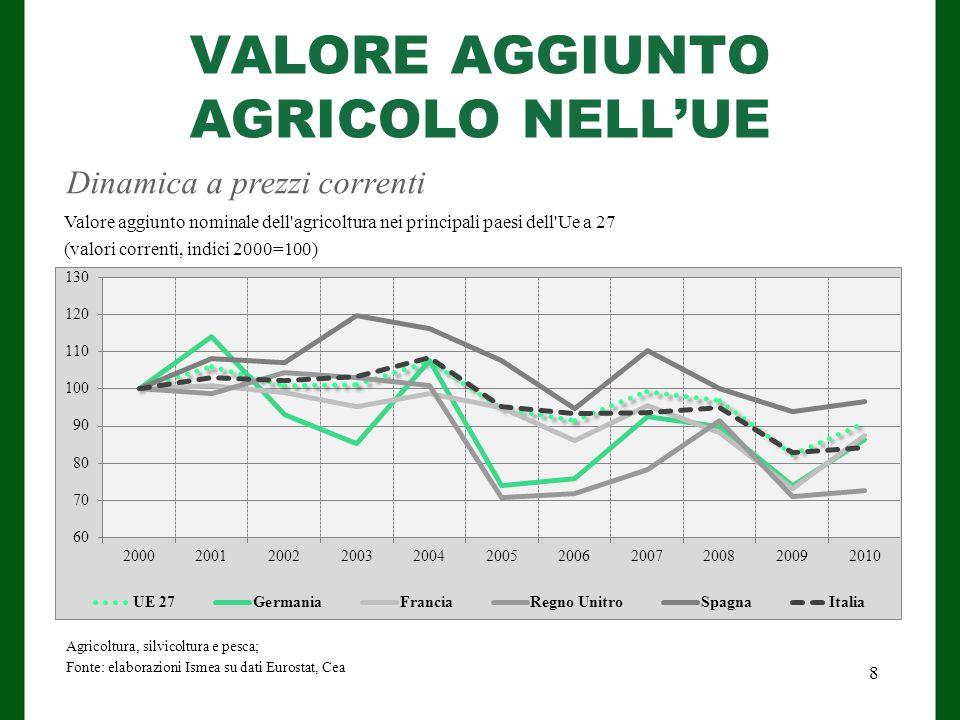VALORE AGGIUNTO AGRICOLO NELL'UE
