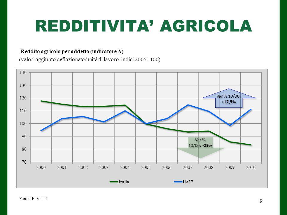 REDDITIVITA' AGRICOLA