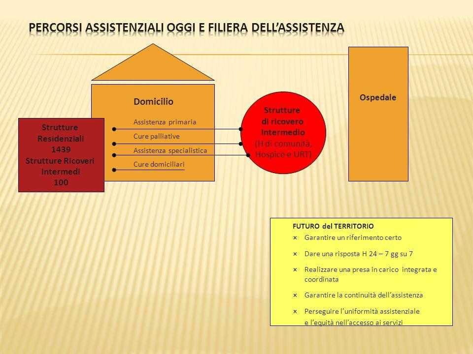 Percorsi assistenziali OGGI e filiera dell'assistenza