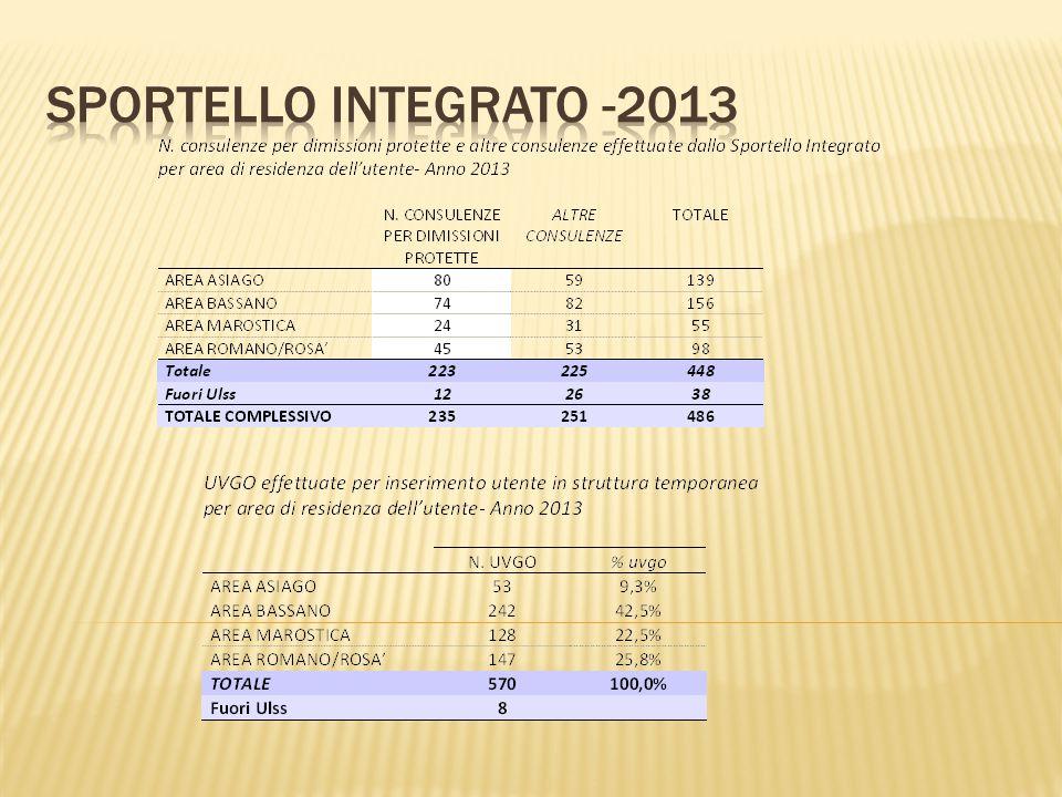 SPORTELLO INTEGRATO -2013