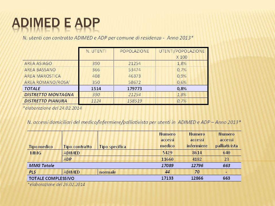 ADIMED E ADP