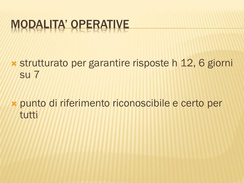 MODALITA' OPERATIVE strutturato per garantire risposte h 12, 6 giorni su 7.
