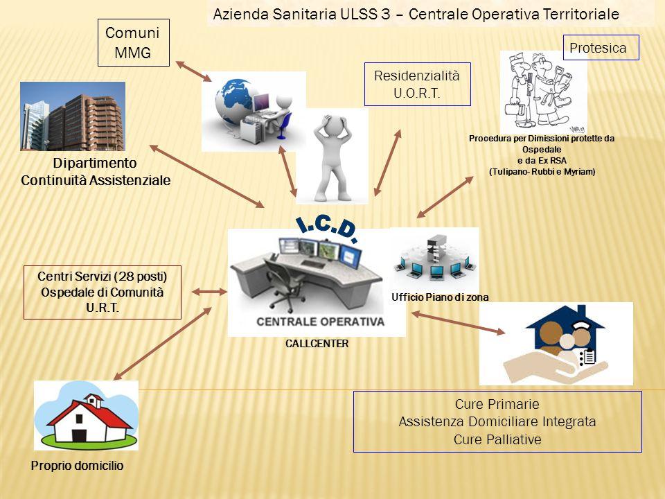 Azienda Sanitaria ULSS 3 – Centrale Operativa Territoriale Comuni MMG
