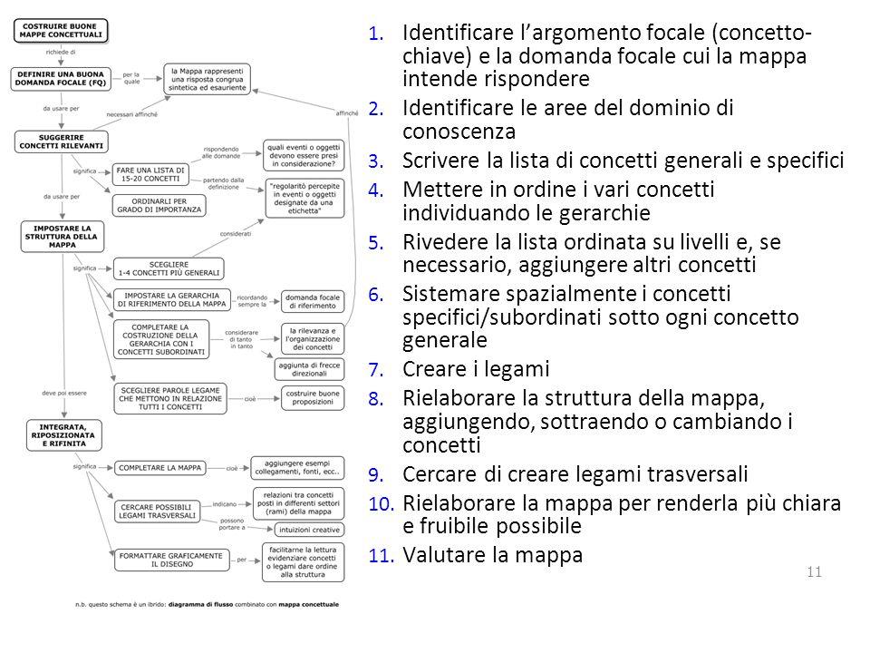 Identificare l'argomento focale (concetto-chiave) e la domanda focale cui la mappa intende rispondere