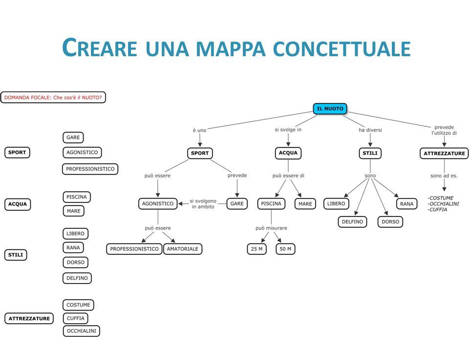 Creare una mappa concettuale