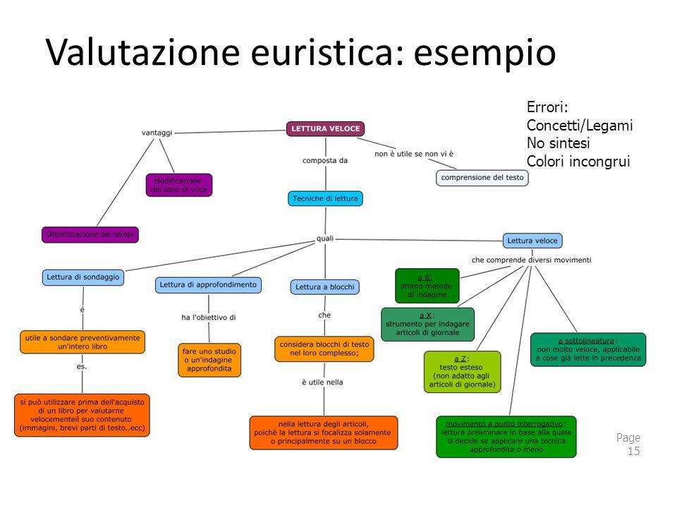 Valutazione euristica: esempio