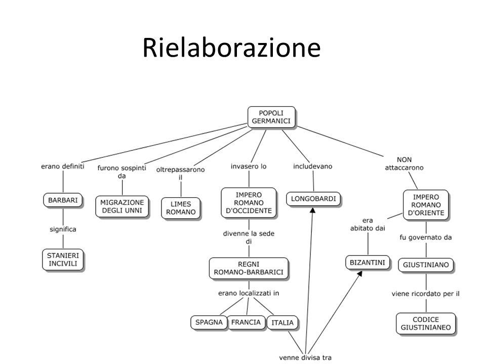 Tolmezzo - Corso Learning Strategies