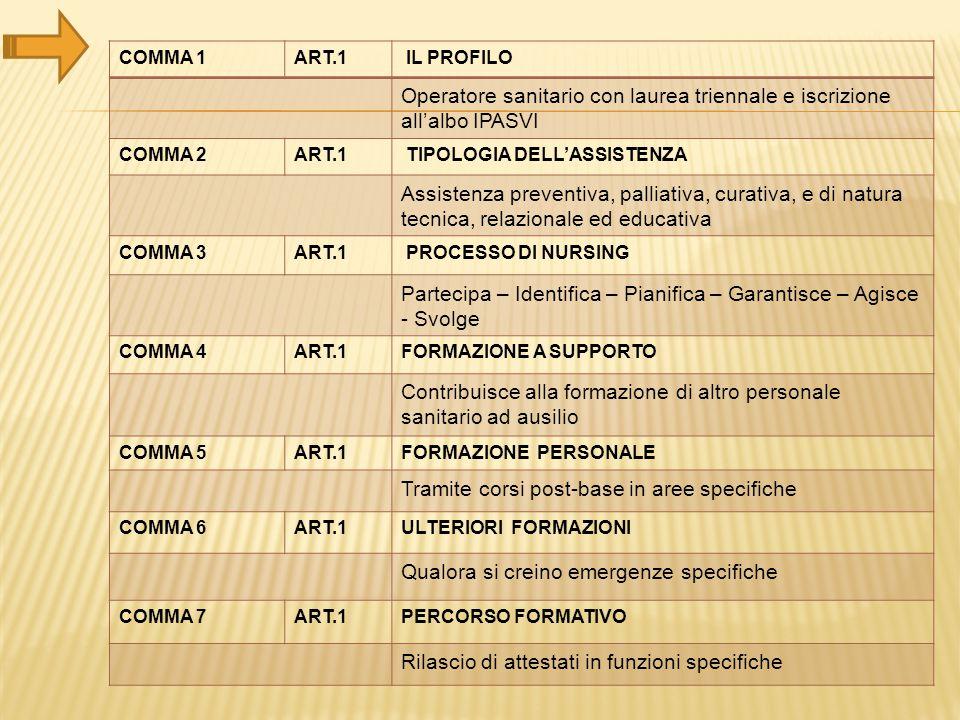 Operatore sanitario con laurea triennale e iscrizione all'albo IPASVI
