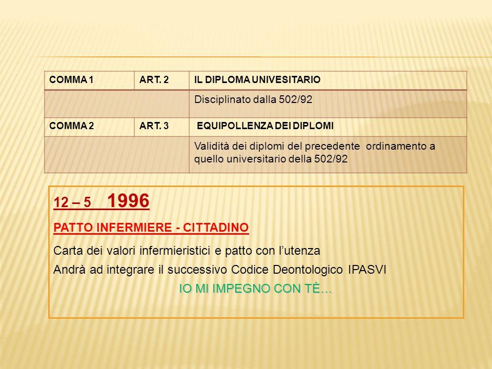 12 – 5 1996 PATTO INFERMIERE - CITTADINO