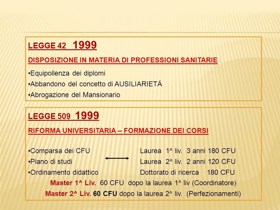 LEGGE 42 1999 DISPOSIZIONE IN MATERIA DI PROFESSIONI SANITARIE. Equipollenza dei diplomi. Abbandono del concetto di AUSILIARIETÁ.
