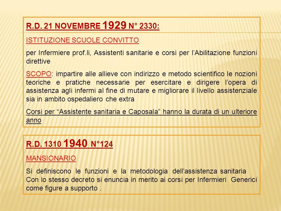 R.D. 21 NOVEMBRE 1929 N° 2330: ISTITUZIONE SCUOLE CONVITTO.