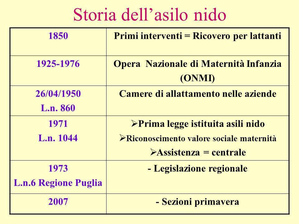 Storia dell'asilo nido