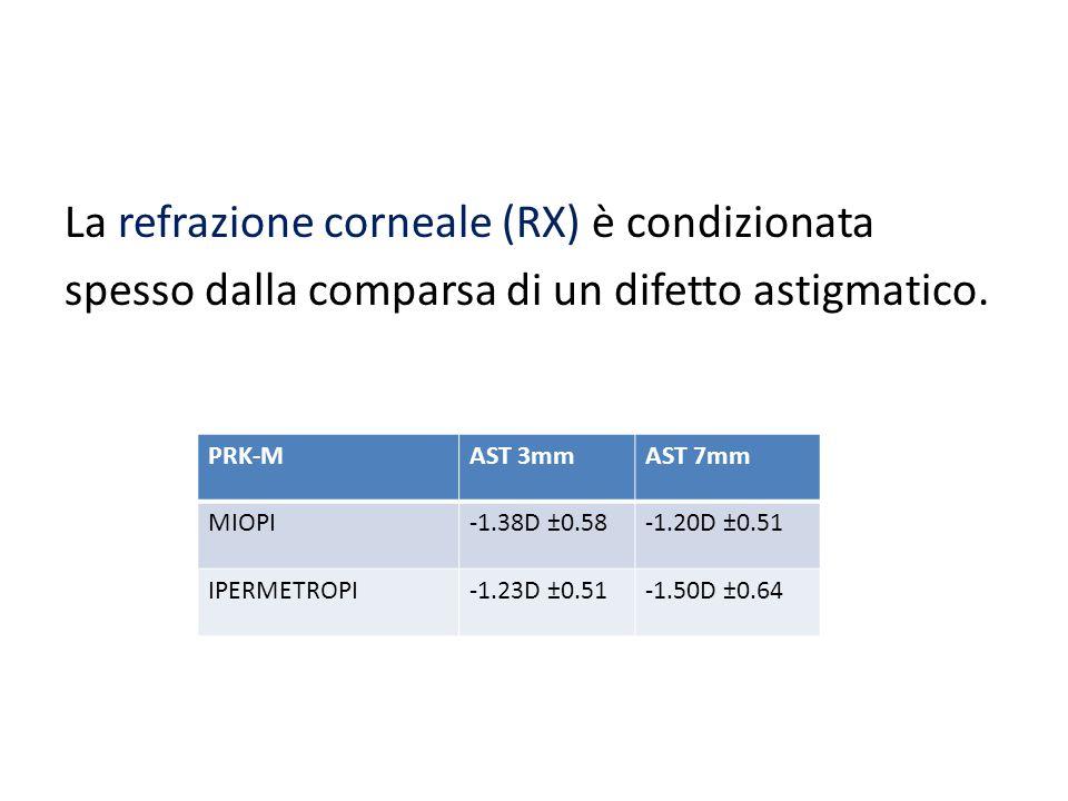 La refrazione corneale (RX) è condizionata spesso dalla comparsa di un difetto astigmatico.
