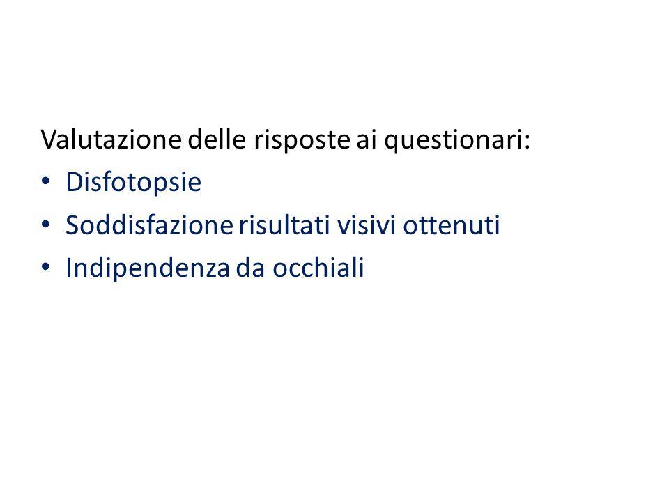 Valutazione delle risposte ai questionari:
