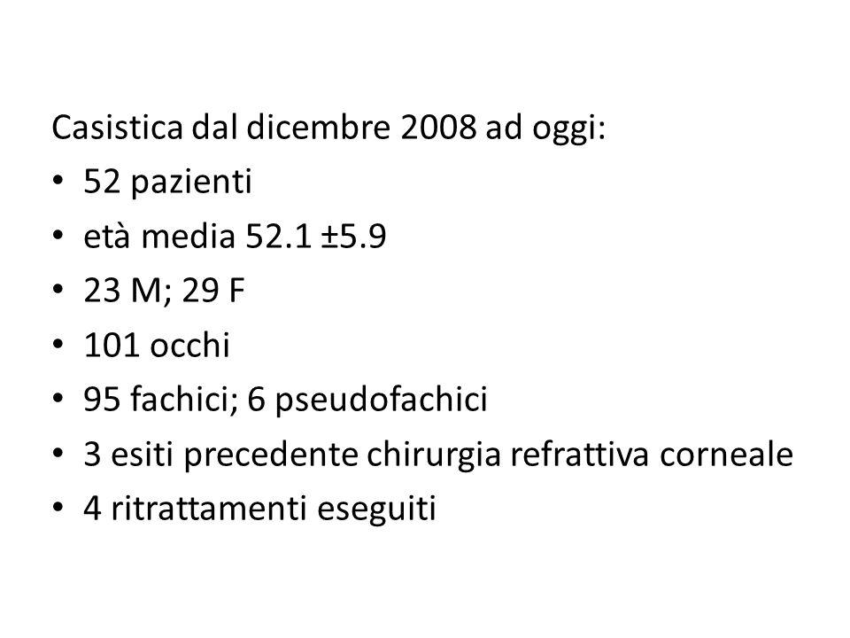 Casistica dal dicembre 2008 ad oggi: