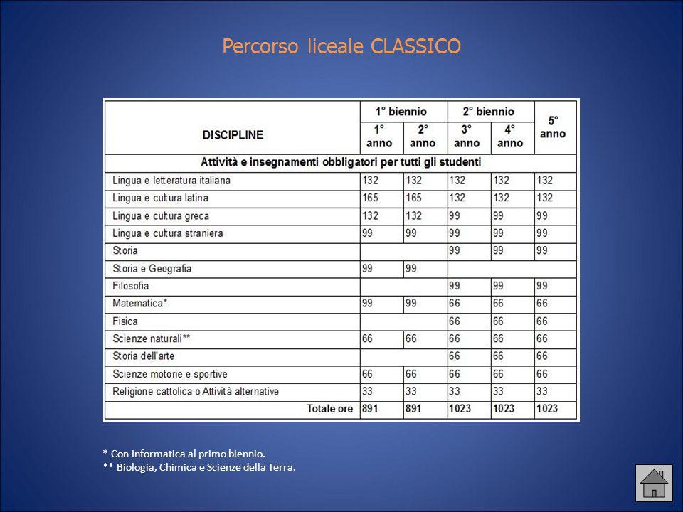 Percorso liceale CLASSICO