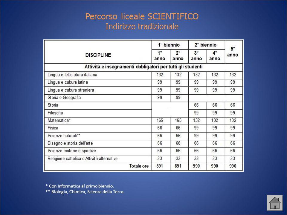 Percorso liceale SCIENTIFICO Indirizzo tradizionale
