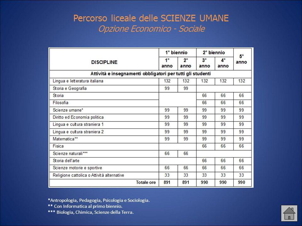 Percorso liceale delle SCIENZE UMANE Opzione Economico - Sociale