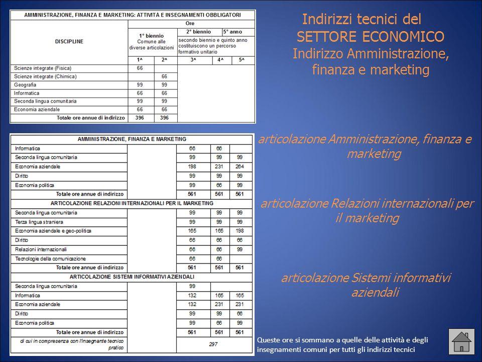 Indirizzi tecnici del SETTORE ECONOMICO Indirizzo Amministrazione, finanza e marketing