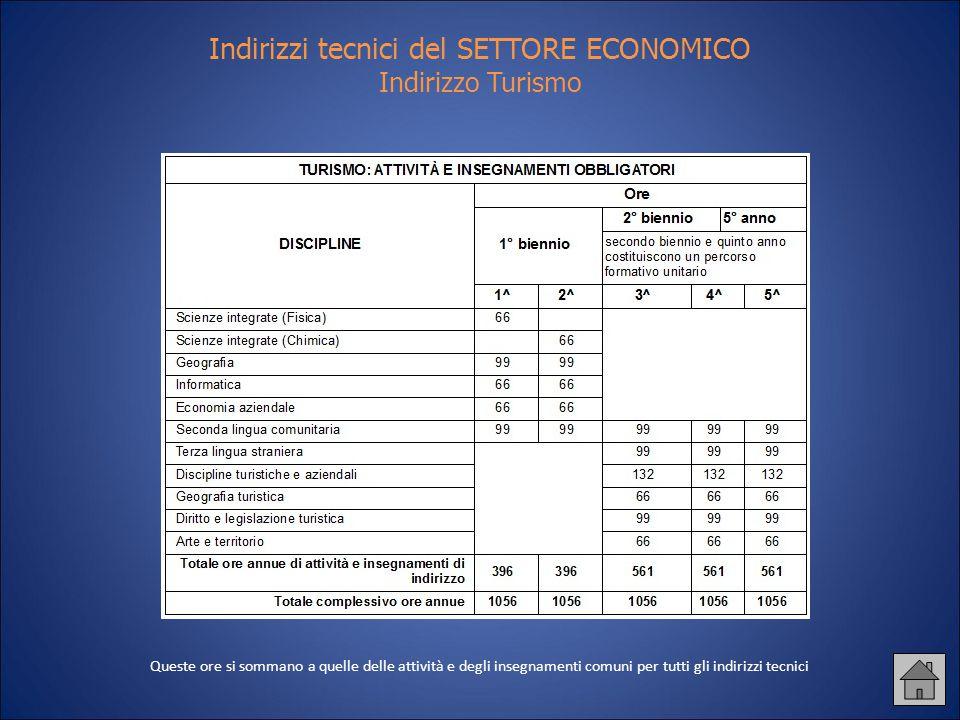 Indirizzi tecnici del SETTORE ECONOMICO Indirizzo Turismo