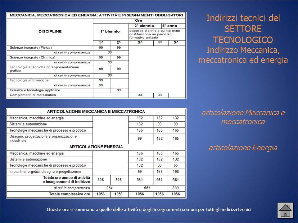 Indirizzi tecnici del SETTORE TECNOLOGICO Indirizzo Meccanica, meccatronica ed energia