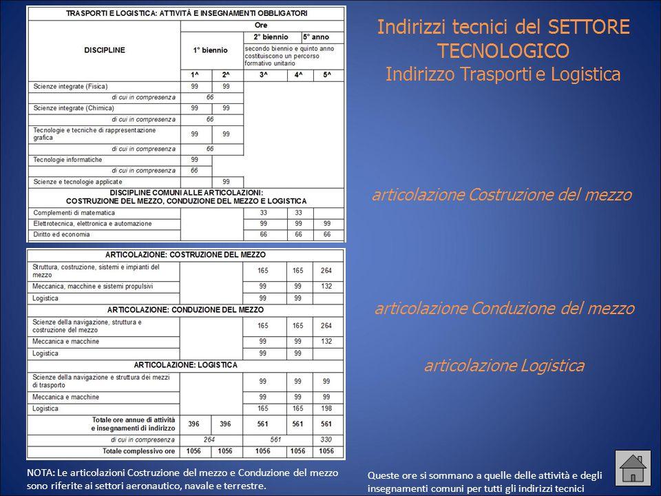 Indirizzi tecnici del SETTORE TECNOLOGICO Indirizzo Trasporti e Logistica