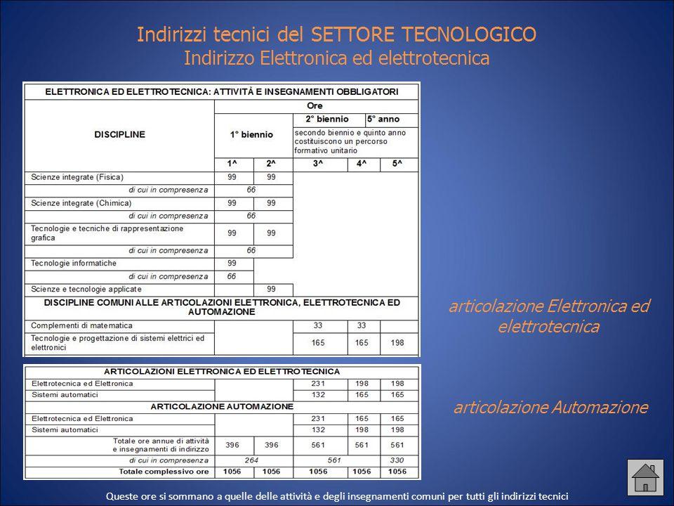 Indirizzi tecnici del SETTORE TECNOLOGICO Indirizzo Elettronica ed elettrotecnica