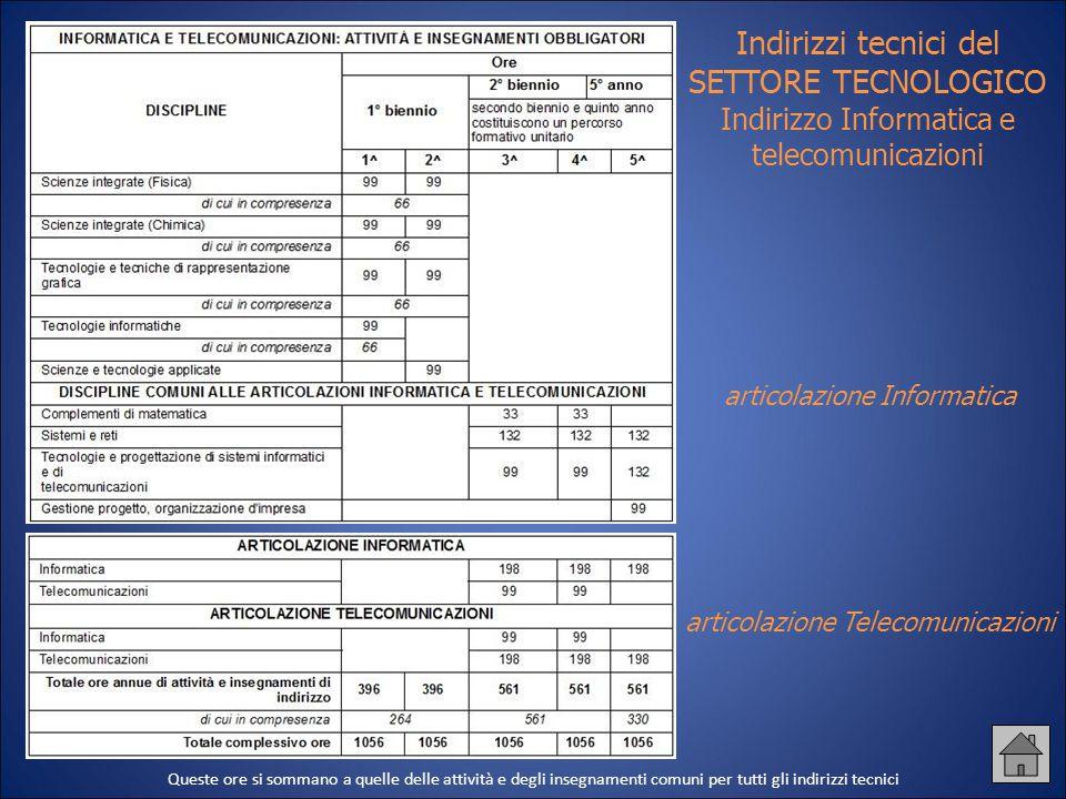Indirizzi tecnici del SETTORE TECNOLOGICO Indirizzo Informatica e telecomunicazioni