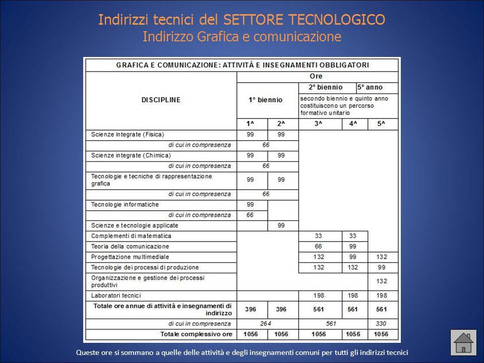 Indirizzi tecnici del SETTORE TECNOLOGICO Indirizzo Grafica e comunicazione