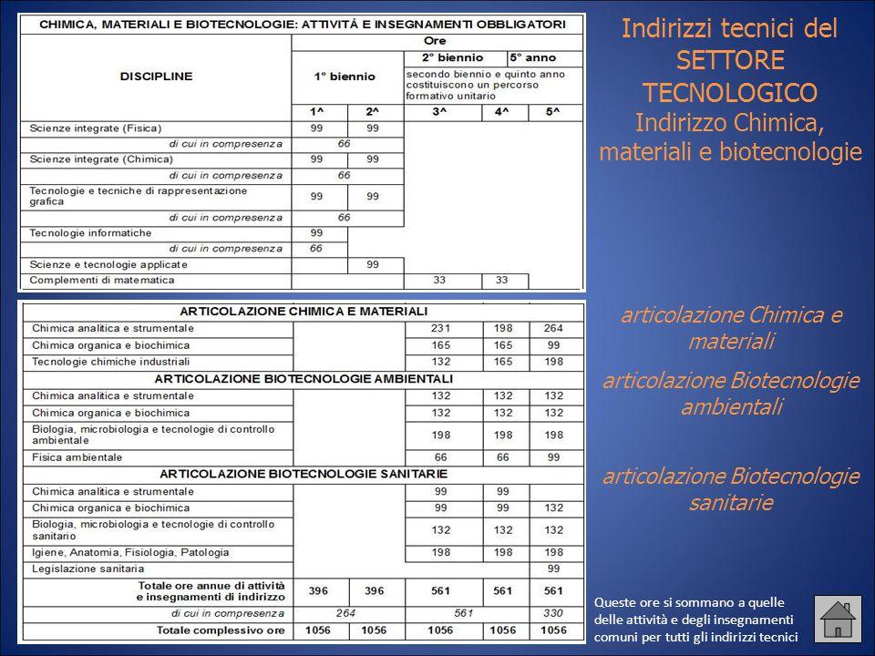 Indirizzi tecnici del SETTORE TECNOLOGICO Indirizzo Chimica, materiali e biotecnologie