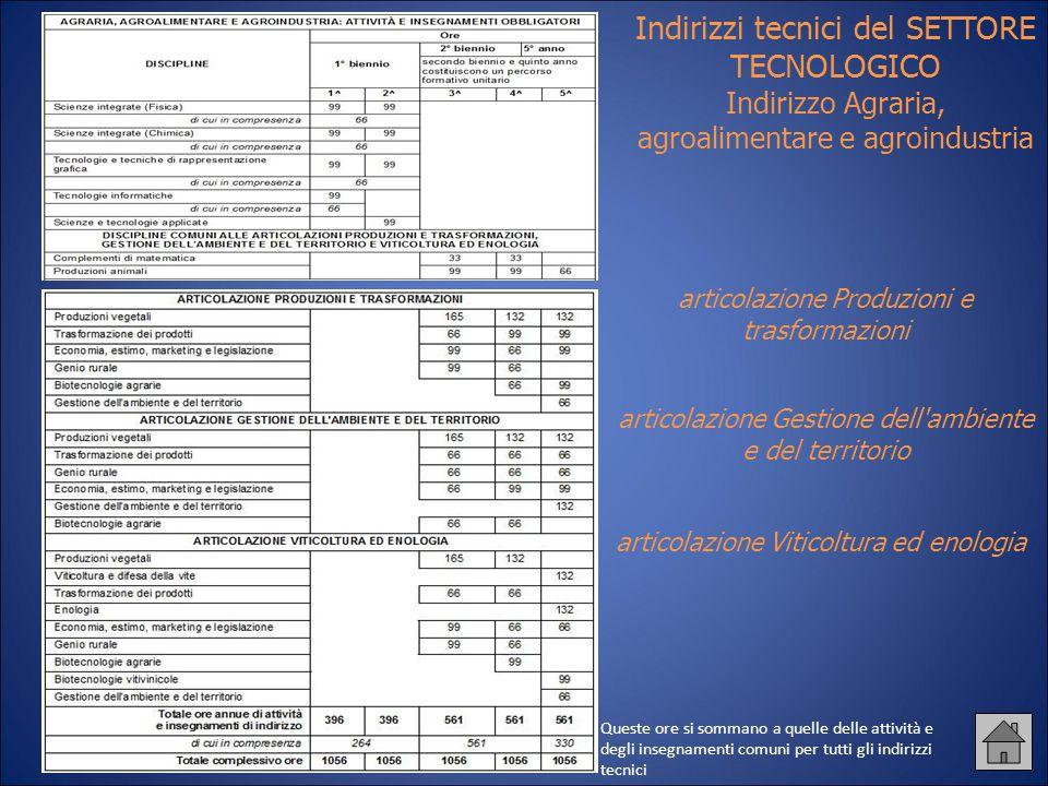 Indirizzi tecnici del SETTORE TECNOLOGICO Indirizzo Agraria, agroalimentare e agroindustria