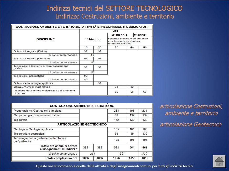 Indirizzi tecnici del SETTORE TECNOLOGICO Indirizzo Costruzioni, ambiente e territorio